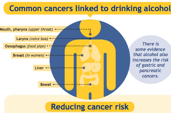 Alcohol-and-cancer-w900-h600