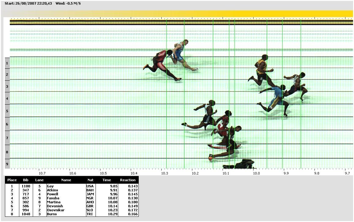 المپیک ریو فوتو فینیش