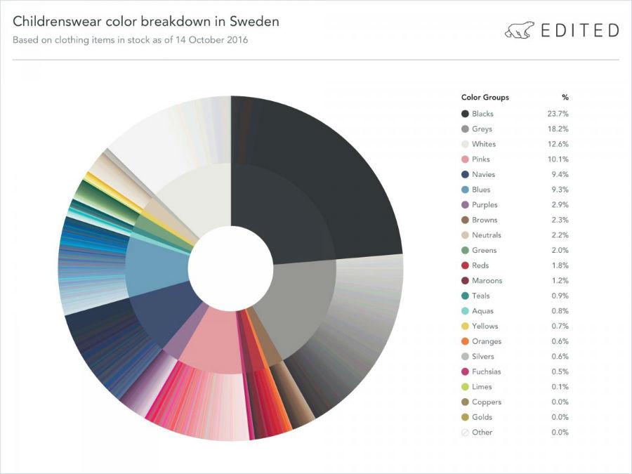 سوئد: مشکی و توسی