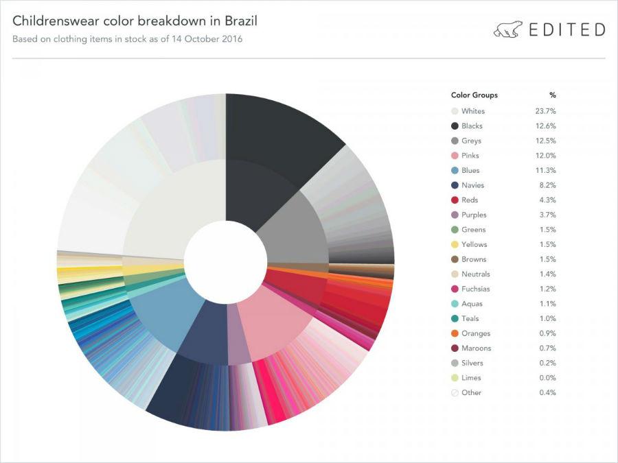 برزیل: سفید، صورتی ملایم و آبی آسمانی
