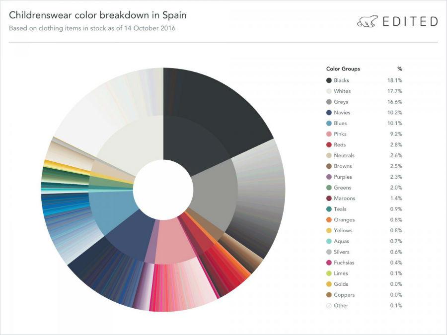 اسپانیا: رنگارنگ