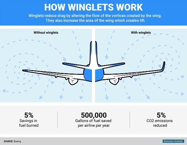 bi_graphics_boeing-winglets-w600
