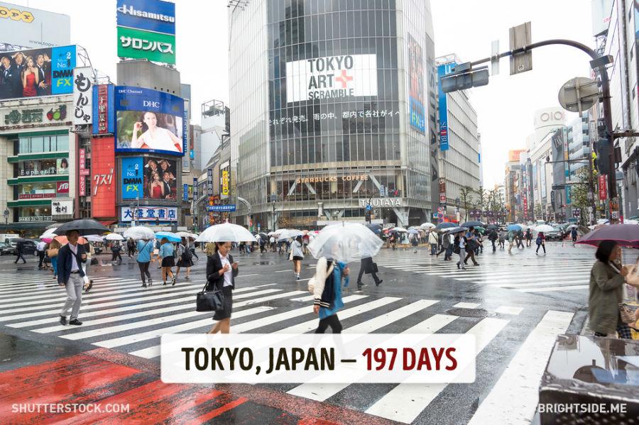 توکیو - ژاپن - 197 روز