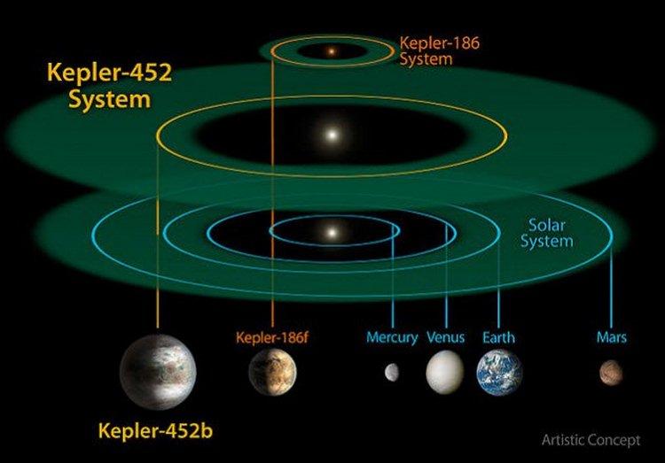 7-kepler-452b