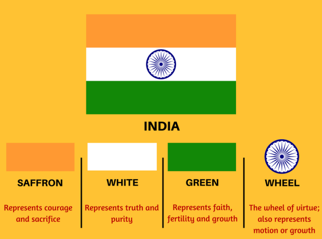 Indian-Flag-Decoding