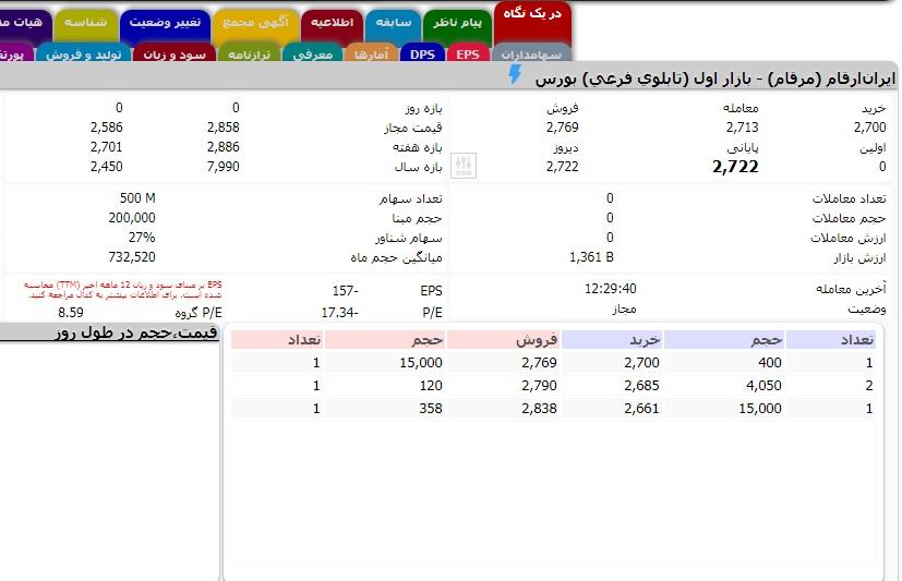 APP 1 روزیاتو: ارزش روز ۱۰ شرکت حوزه فناوری اطلاعات در بازار بورس ایران اخبار IT