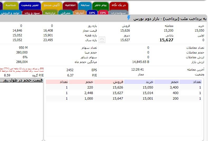 APP 2 روزیاتو: ارزش روز ۱۰ شرکت حوزه فناوری اطلاعات در بازار بورس ایران اخبار IT