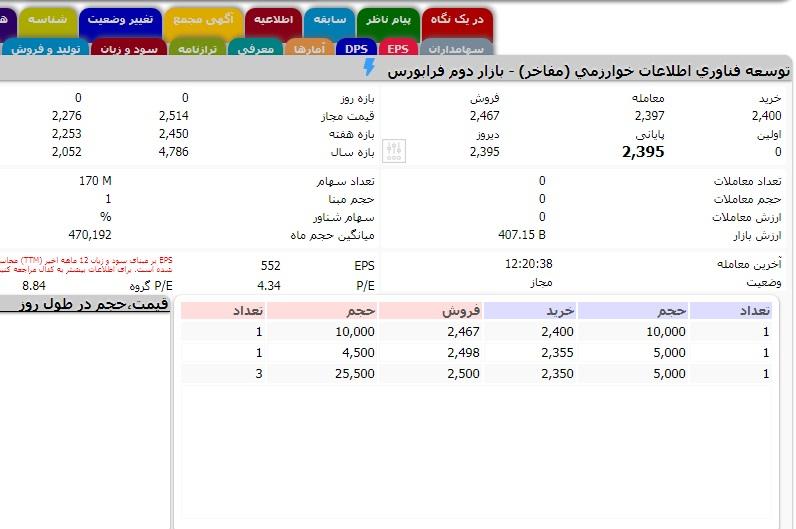 APP 3 روزیاتو: ارزش روز ۱۰ شرکت حوزه فناوری اطلاعات در بازار بورس ایران اخبار IT