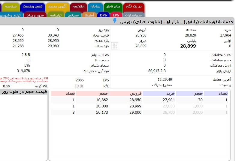 APP 4 روزیاتو: ارزش روز ۱۰ شرکت حوزه فناوری اطلاعات در بازار بورس ایران اخبار IT