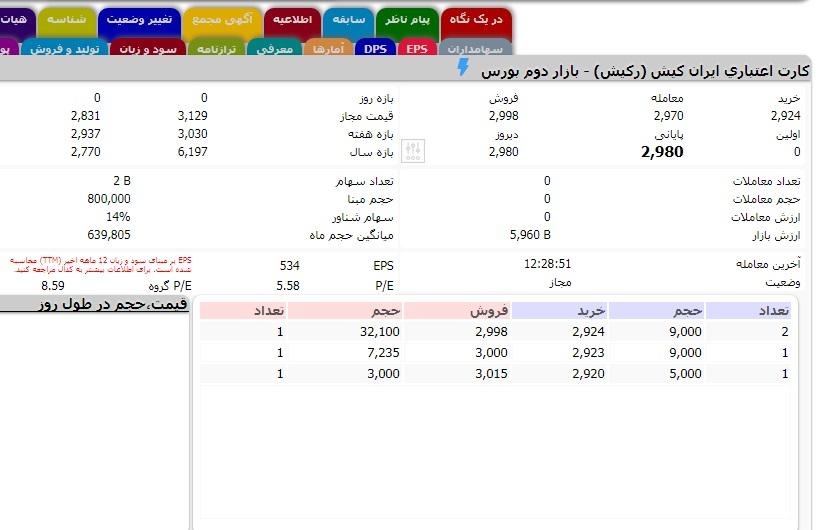 APP 6 روزیاتو: ارزش روز ۱۰ شرکت حوزه فناوری اطلاعات در بازار بورس ایران اخبار IT