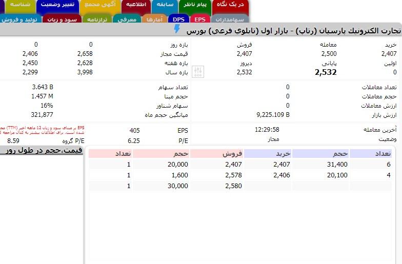 APP 7 روزیاتو: ارزش روز ۱۰ شرکت حوزه فناوری اطلاعات در بازار بورس ایران اخبار IT
