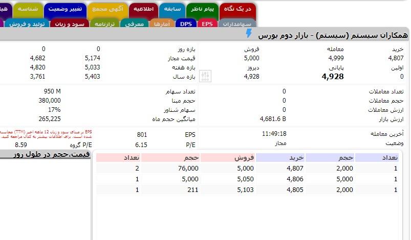 APP 8 روزیاتو: ارزش روز ۱۰ شرکت حوزه فناوری اطلاعات در بازار بورس ایران اخبار IT