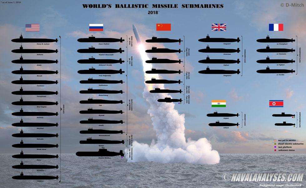 worldwide ballistic missile subs 1528394362 روزیاتو: ۷ کشور قدرتمندی که دارای ناوگان زیردریایی با قابلیت حمل موشک بالستیک هستند اخبار IT