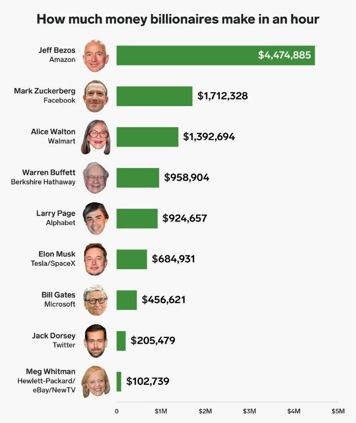 درآمد میلیاردرهای جهان