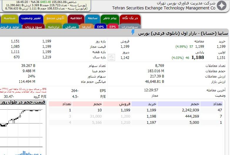 صف خرید میلیونی ساپیا با ۱۸۳ میلیون سهم معامله شده در روز تاریخی شاخص کل بورس ایران