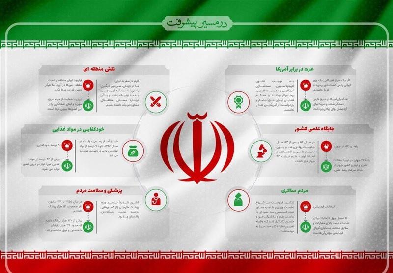 جزییات پیشرفت علمی کشور: نرخ رشد علمی ایران ۱۱ برابر میانگین جهانی