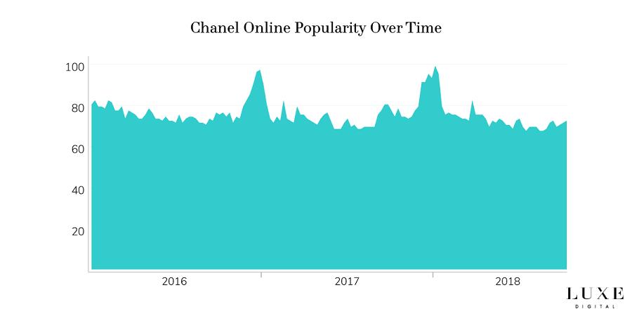 محبوبترین برندهای لوکس جهان از نگاه کاربران اینترنتی در سال 2019
