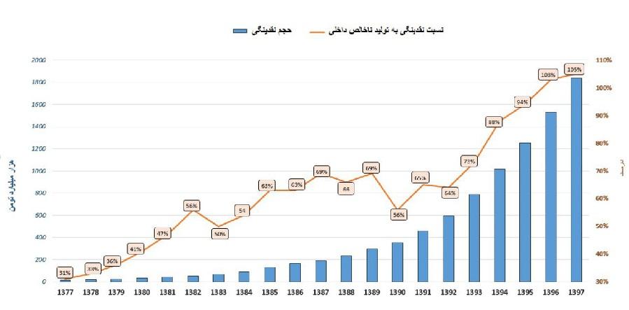 آمارهایی از حجم نقدینگی در ایران و رتبه ایران در اقتصاد جهانی