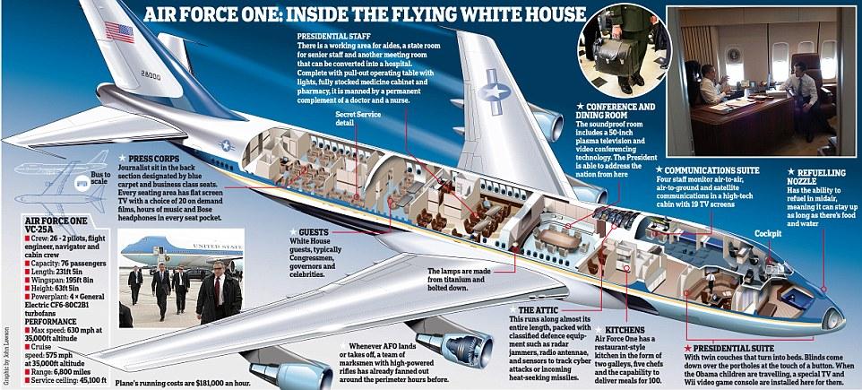 عجیب ترین ویژگیهای هواپیمای شخصی رییس جمهور ایالات متحده [قسمت اول]