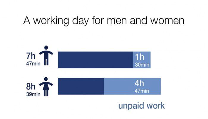 تبعیض جنسیتی بین زنان و مردان