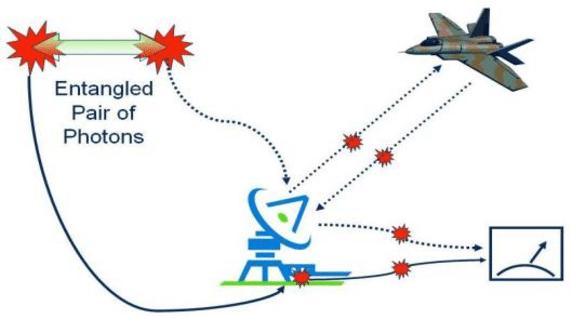 رادار کوانتومی می تواند جزییات کاملی را برای شناسایی هواپیماها، موشک ها و دیگر اهداف هوایی با مدل خاص در اختیار استفاده کنندگان قرار دهد.