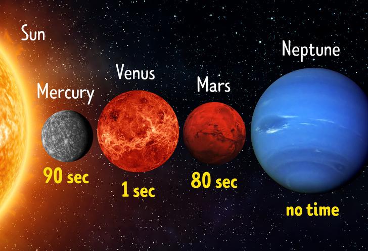 انسان در سیارات دیگر منظومه شمسی