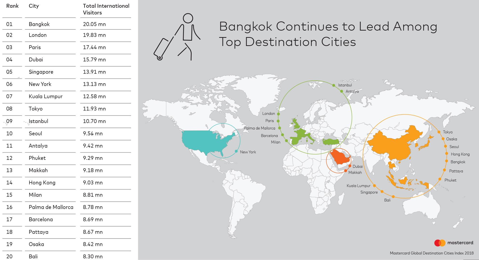 از سال 2009 تاکنون تعداد گردشگران خارجی در جهان 76 درصد افزایش یافته و برای چهارمین سال متوالی، بانکوک محبوب ترین شهر در نمایه جهانی مقاصد شهری Mastercard بوده است.