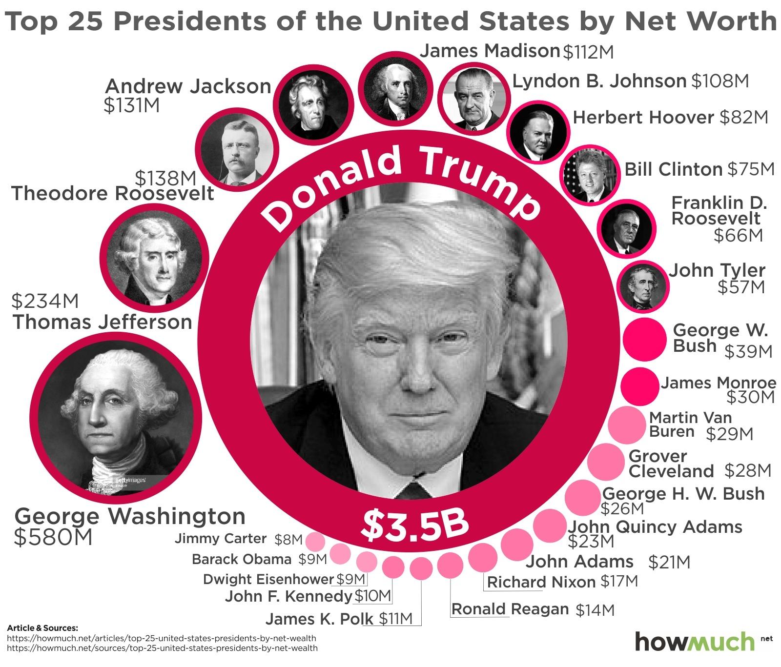 ثروتمندترین و فقیرترین روسای جمهور تاریخ ایالات متحده