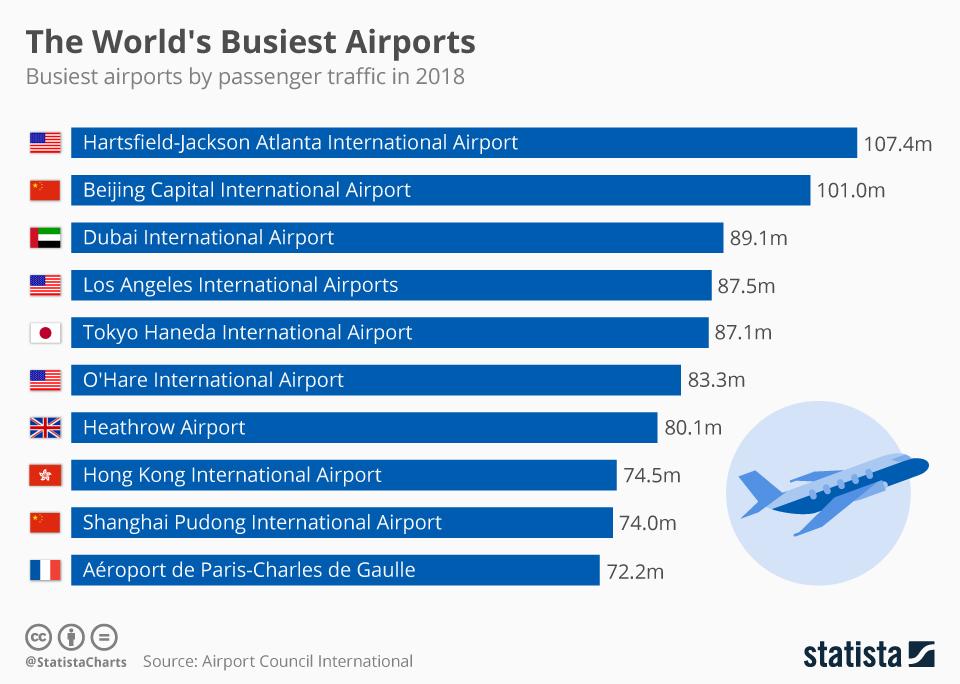 فرودگاه بین المللی هارتسفیلد-جکسون آتلانتا در ایالات متحده همانند 21 سال گذشته همچنان در صدر شلوغ ترین و پررفت و آمدترین فرودگاه های جهان قرار گرفته است.