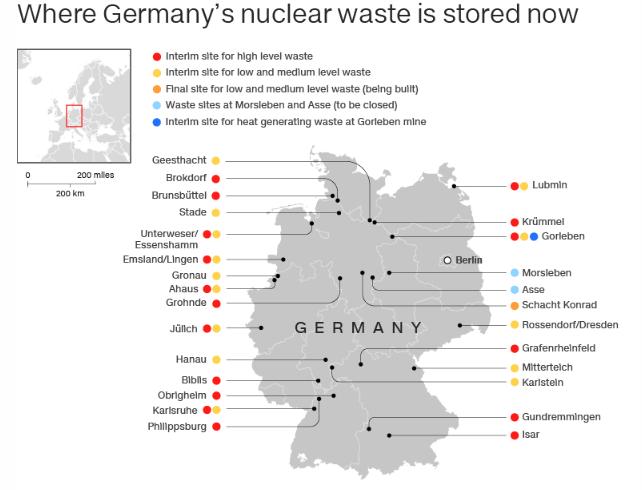 تعطیلی یک نیروگاه هسته ای بسیار سخت تر از ساخت آن است زیرا باید راهی برای نگهداری زباله های هسته ای با رادیواکتیویته بالا پیدا کرد