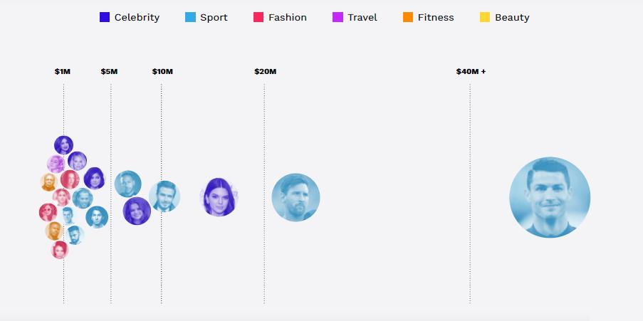 «کریستیانو رونالدو» و «کندال جنر»؛ سلطان و ملکه کسب درآمد در اینستاگرام در سال ۲۰۱۹