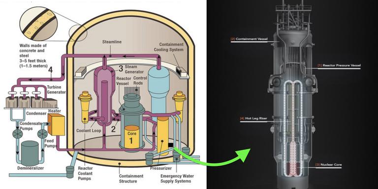 رآکتور کوچک و بسیار پیشرفته NuScale Power و نصب آن با توجه به میزان برق مورد نیاز هر منطقه در تعداد و ردیف های مختلف صورت گرفته و بسیار ایمن است.