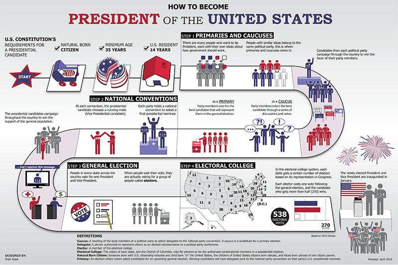 فرآیند رأی گیری برای معرفی نامزد اصلی هر حزب در انتخابات ریاست جمهوری ایالات متحده بسیار پیچیده، طولانی و پرهزینه است و در این زمینه رقیبی در جهان ندارد.
