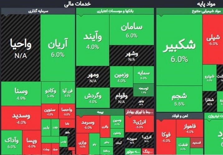 با تعدادی از پر سود ترین سهام بورس ایران در سال ۱۳۹۸ آشنا شویم