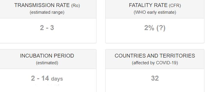 در ادامه این مطلب می خواهیم شما را با کشورهای درگیر کرونا ویروس، تعداد تلفات، میزان ابتلا در سراسر جهان و بسیاری آمارهای دیگر در مورد این ویروس آشنا کنیم.