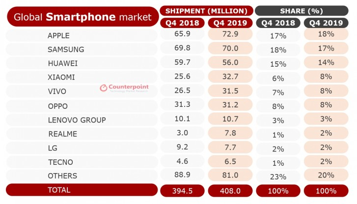 هوآوی جایگاه دوم بازار گوشیهای هوشمند