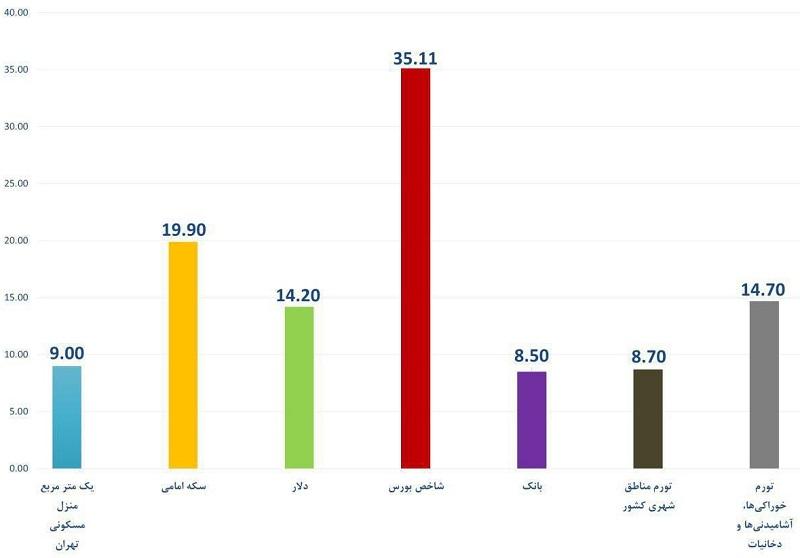 پیش بینی اقتصاد ایران ۱۴۰۰