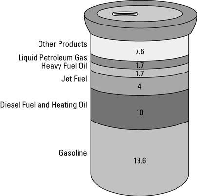 به بهانه کاهش بی سابقه قیمت نفت خام و منفی شدن آن در ادامه این مطلب قصد داریم شما را با انواع نفت خام و ترکیبات و کاربرد هر یک آشنا کنیم.