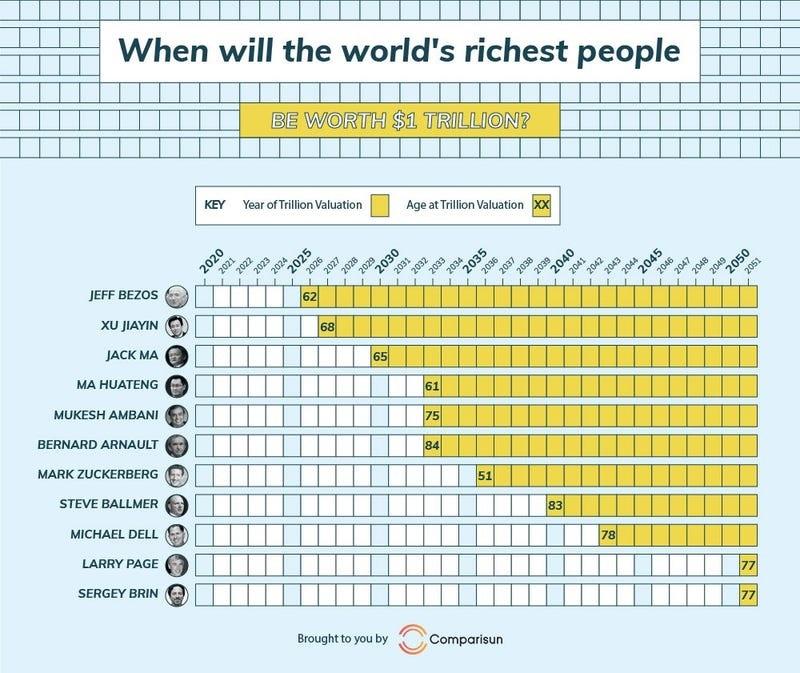 جف بزوس ثروتمندترین فرد دنیا