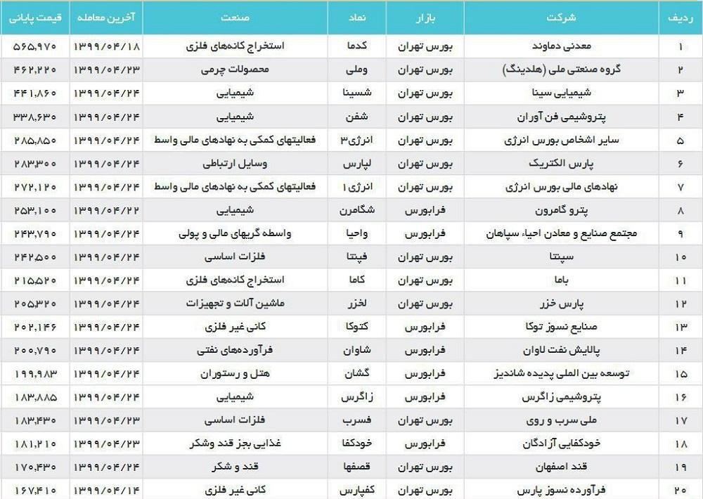گران ترین سهام بورس ایران