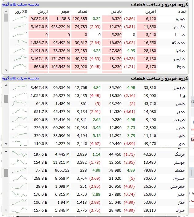 پیش بینی قیمت سهام خودرویی