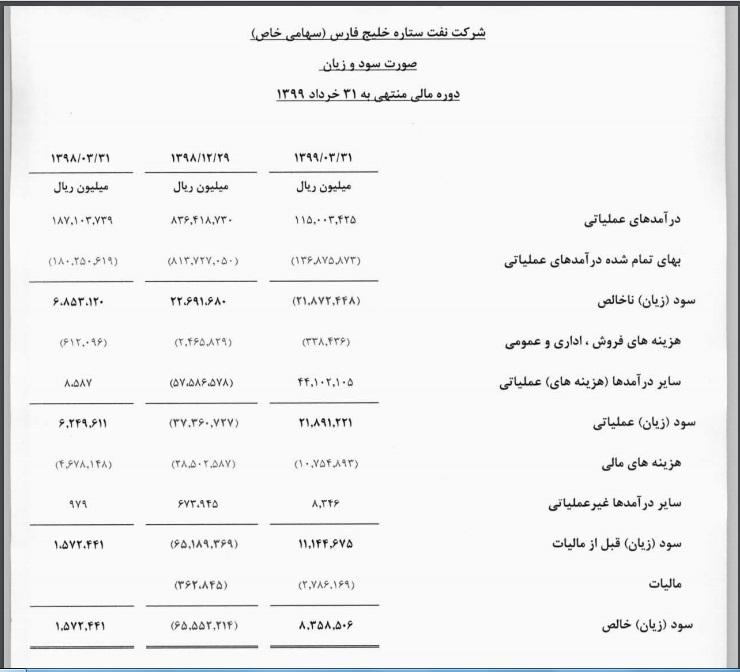عرضه اولیه ستاره خلیج فارس