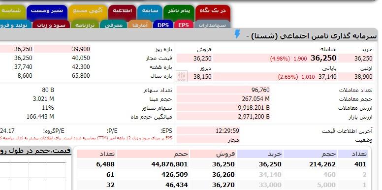 عرضه اولیه نفت ستاره خلیج فارس