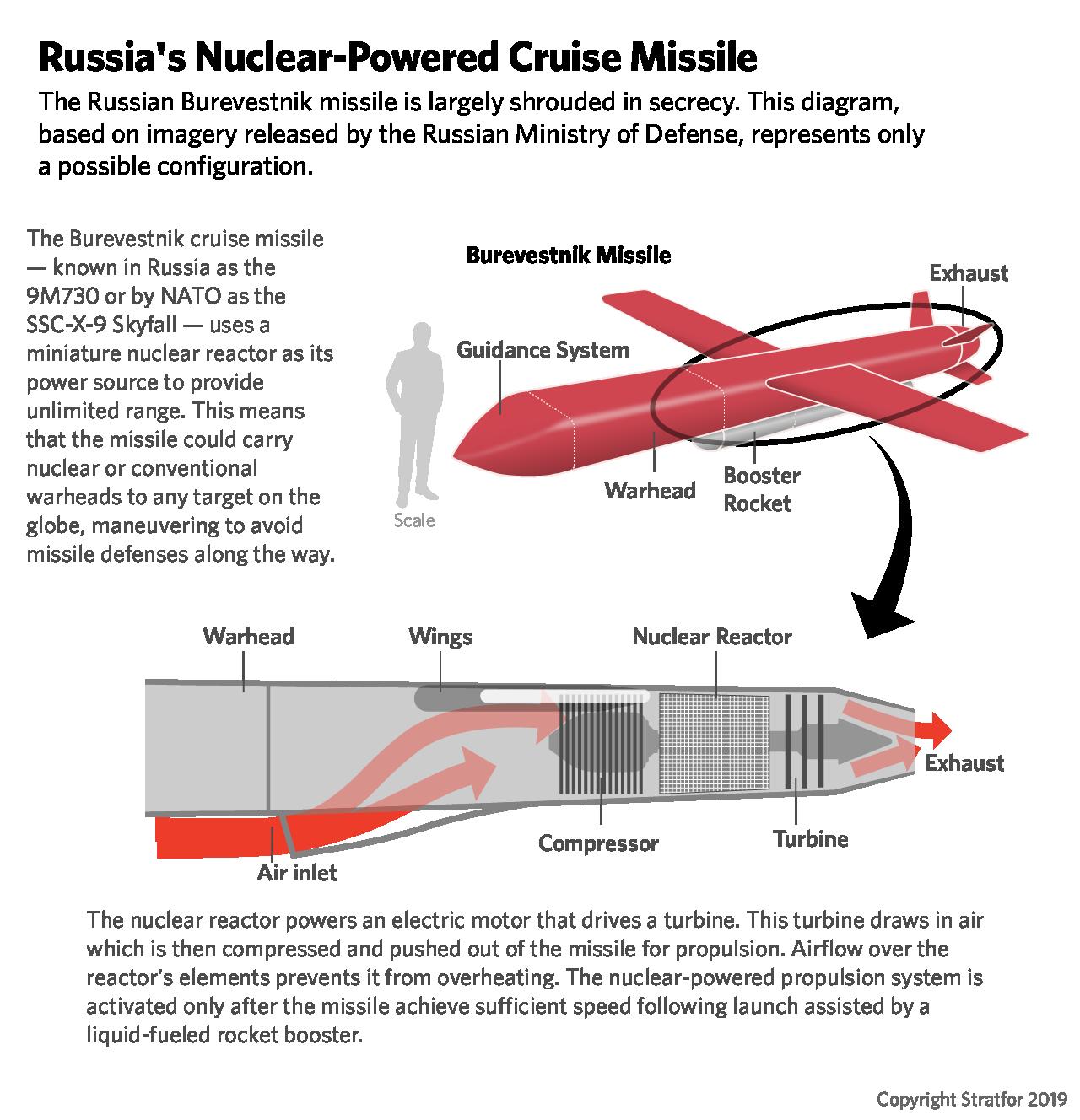موشک جدید روسیه با نام Skyfall یا 9M730 Burevestnik می تواند سال ها دور زمین چرخیده و در هر لحظه که روس ها بخواهند یک حمله هسته ای را انجام دهد.