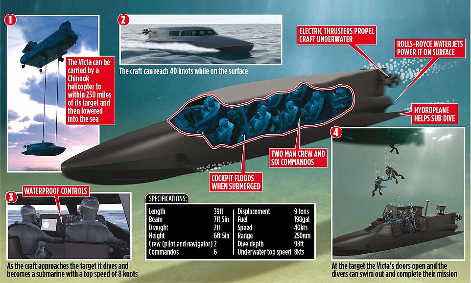 یک کمپانی بریتانیایی ساخت پیشرفته ترین قایق جهان را تقریباً به پایان رسانده است که توانایی حرکت در روی آب و زیر آن را دارد.