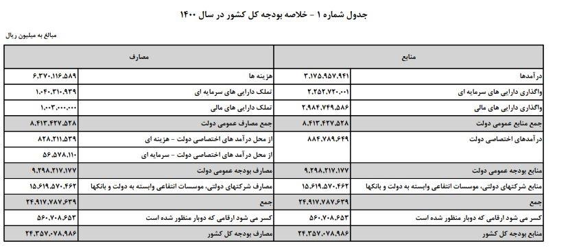 لایحه بودجه ۱۴۰۰ کل کشور