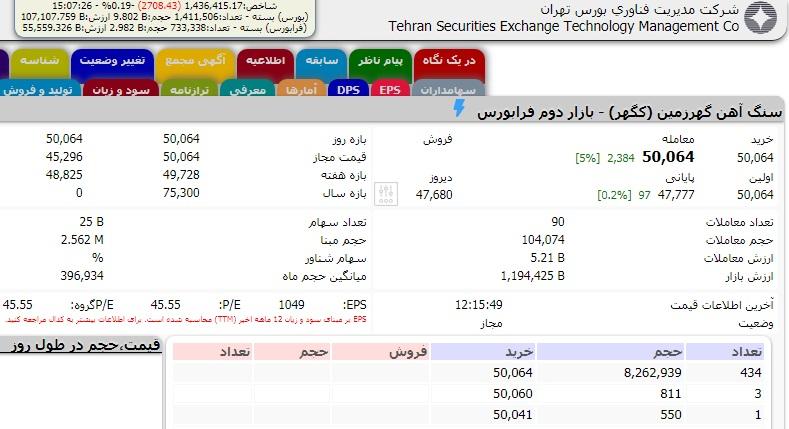 بزرگ ترین شرکت های بورسی ایران در اول دی ۱۳۹۹ را بشناسید