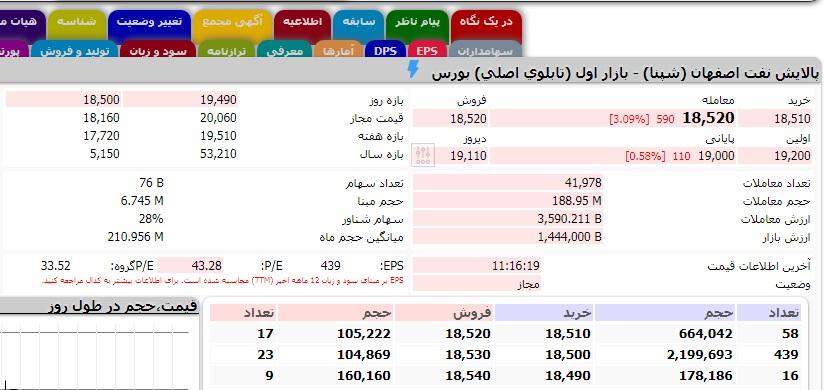 وضعیت تابلو معاملاتی پالایش نفت اصفهان شپنا در ۱۲ اذر ۹۹