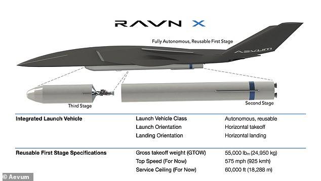 کمپانی Aevum مدعی است که پهپاد غول پیکر ساخت این استارتاپ با طول 80 فوت که Ravn X نام دارد کاملاً خودکار است و می تواند ماهواره ها را به مدار زمین ببرد.