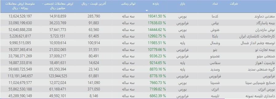 پر بازده ترین سهام بورس ایران